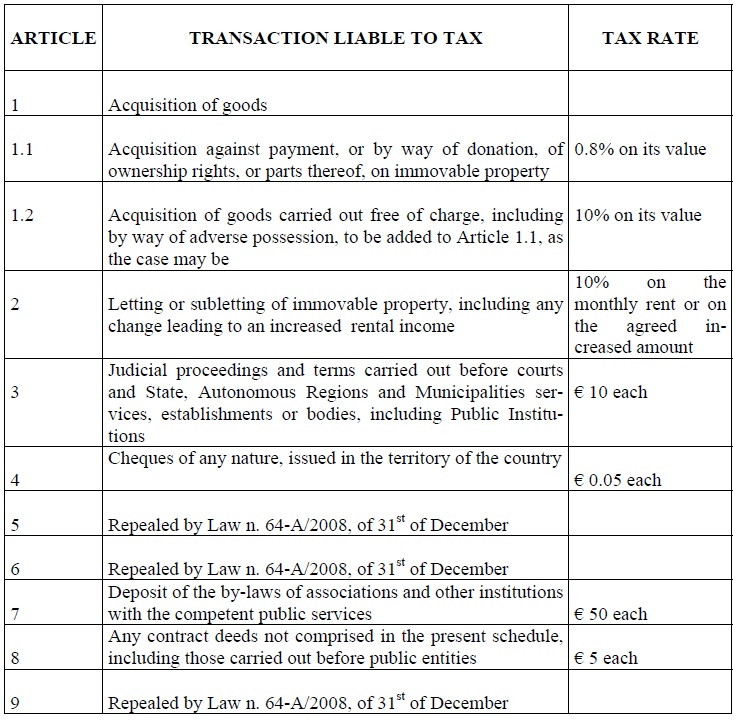 Tax stamp table